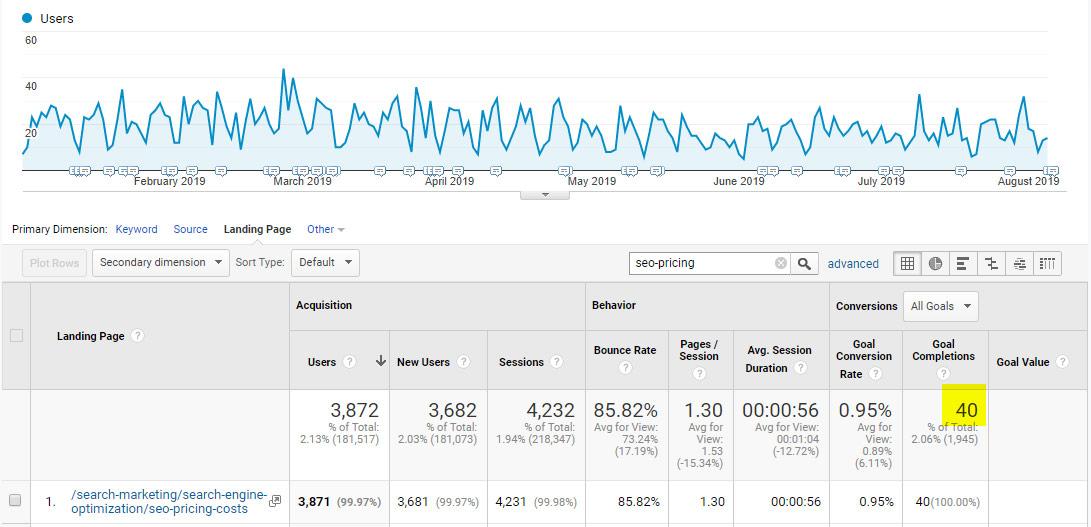 Well Written SEO Content Drives Leads