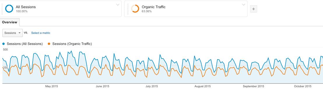 organic traffic to measure seo success
